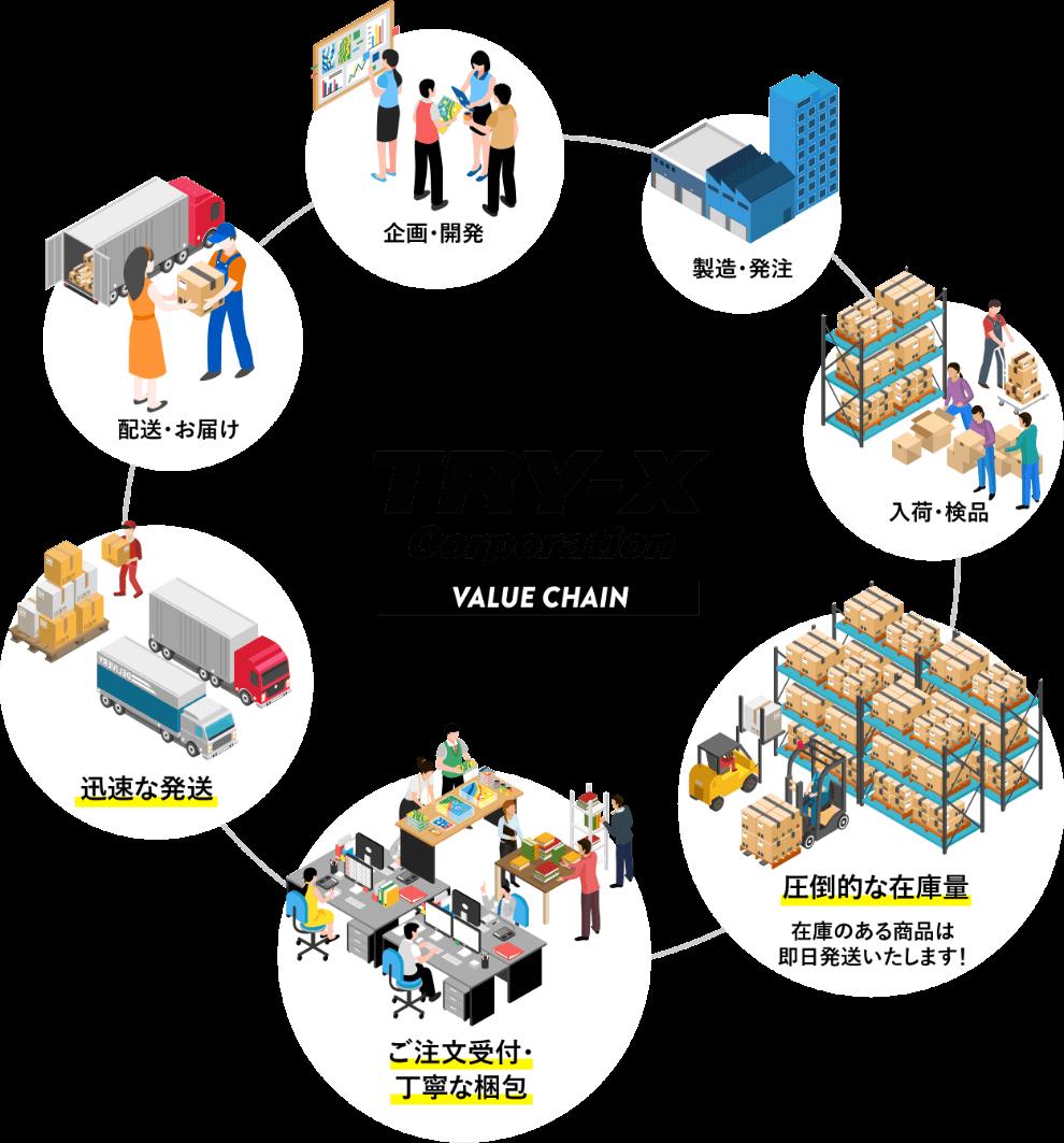 配送システム 配送ネットワークのイメージ図