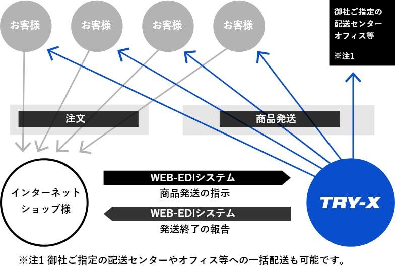 ネット通販サポート トライエックスの配送 一括配送